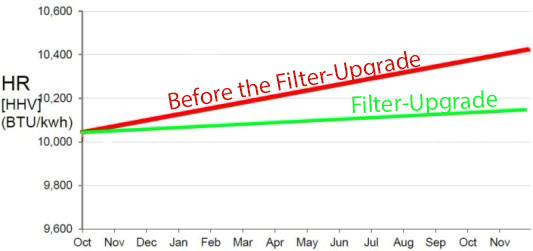 Comparison of the Heat Rate before and after filter system upgrade