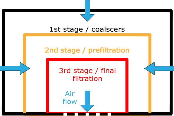 three stages of the filter house